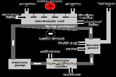 Caustic-soda-flake-production